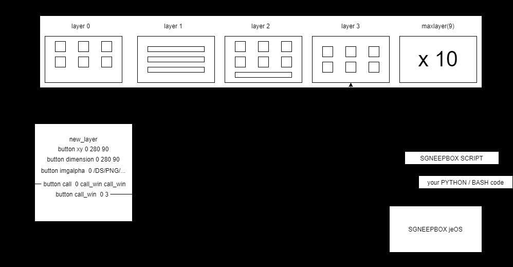 sgneepBox interface